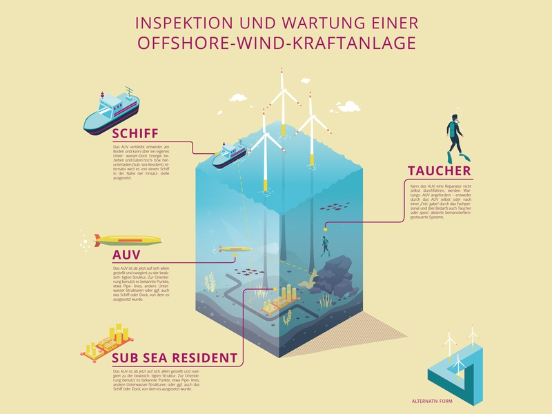 Offshore wind power AI isometric water power wind power draft artificial intelligence