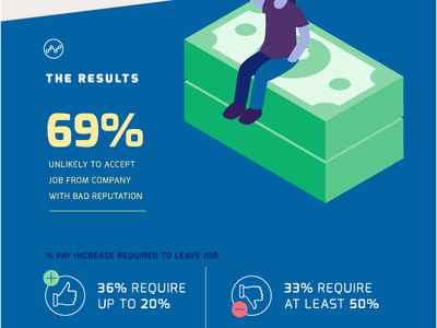 The Cost of a Bad Reputation Infographic pt. IV graphic design typography illustration graphic infographic design