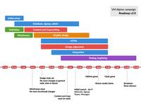 Alpin Roadmap