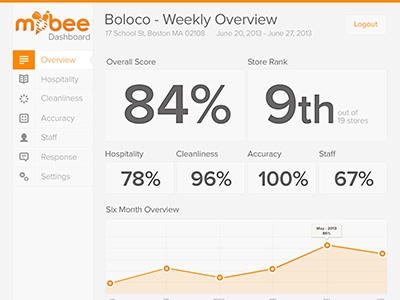 Valleys and Peaks dashboard mockup orange bee chart percentage