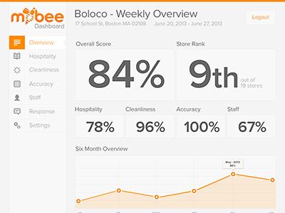 Valleys and Peaks dashboard mockup orange bee chart percentage