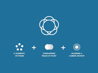 STEAM Logo Anatomy science math arts engineering logo technology school education