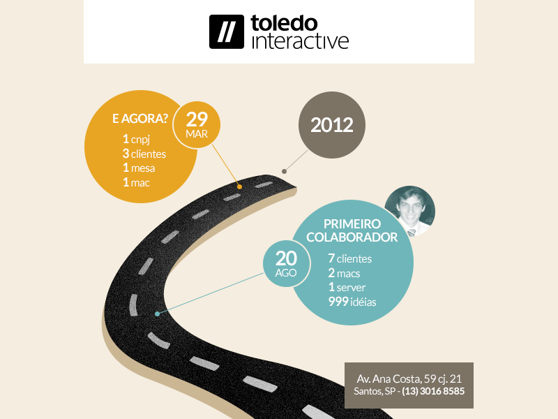 2012 for Toledo Interactive email infographic