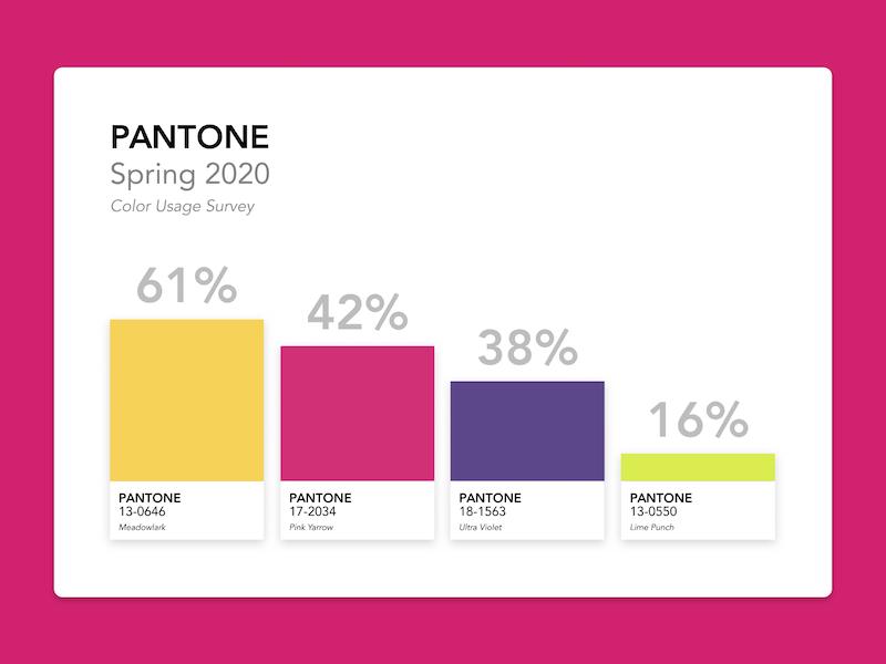 Pantone Color Usage UI bar chart infographic yellow green lime violet pink ui color pantone