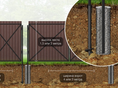 installation of fence concreted pillar screw pile fence illustration infographics soil