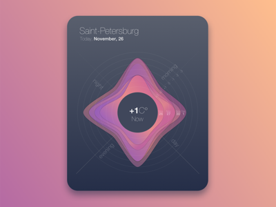 Weather app concept infographic colorful ui ux temperature app design weather