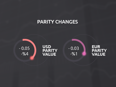 Parities parity usd euro currency donut ui graph