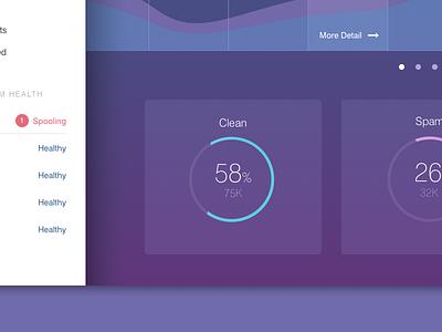 Dashboard email security dashboard charts