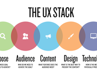 Redesigning the UX Stack