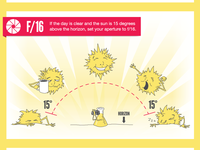 Sunny 16 Rule Infographic