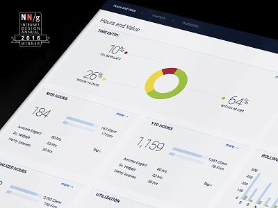 Intranet dashboard UX / UI web flat type design ui dashboard data visualization data viz intranet