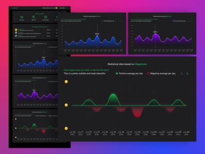 Spotify statistics web