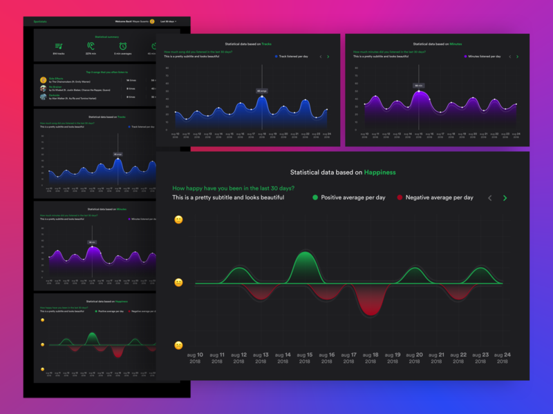 Spotify statistics web by Wayan susanto on Dribbble
