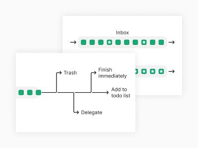 Blog illustrations chart flowchart workflow flow queue illustration