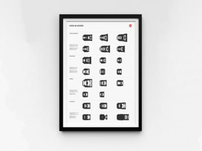 Leica M-Lenses Poster