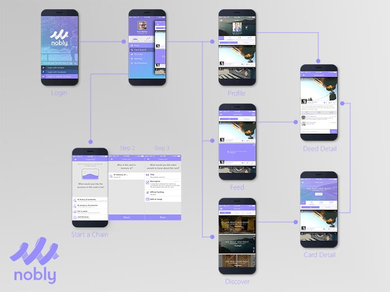 Nobly Screen Workflow workflow wireframe app mobile purple ui social