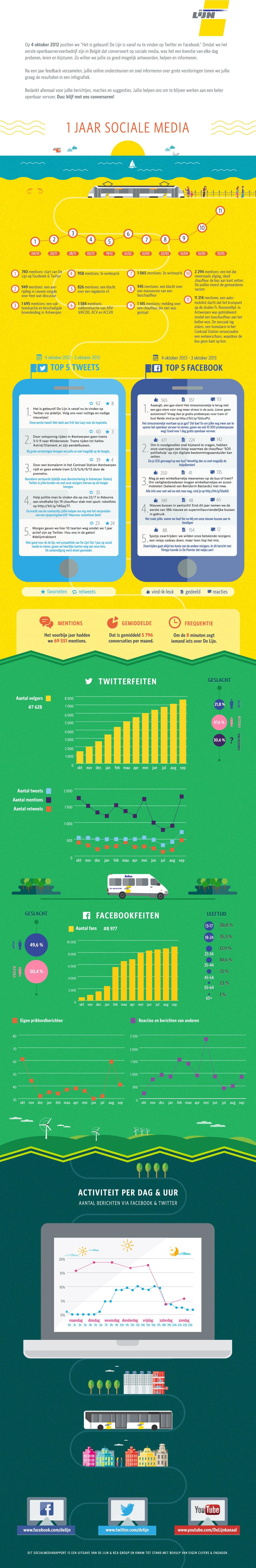Webversie delijn infografiek