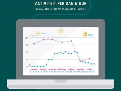 """De Lijn - 1 jaar sociale media"" infografiek orange whitney condensed rca group infographic public transportation flanders yellow tram sea sun stats graphs"