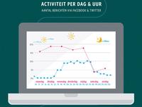 """""""De Lijn - 1 jaar sociale media"""" infografiek"""