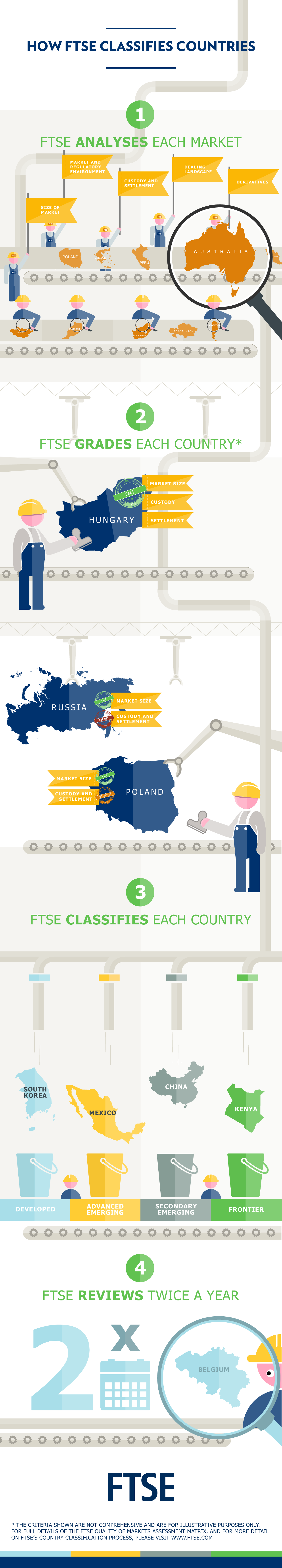 Ftse how ftse derives country classifications for investors final