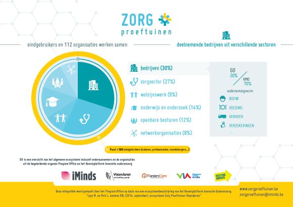 20141106 zorgproetuinen ecosysteem a4 draft03