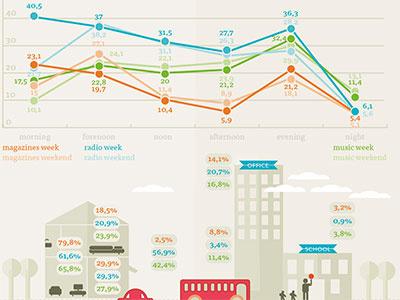 charts illustration infographic numbers line chart illustrator beige orange blue green digimeter