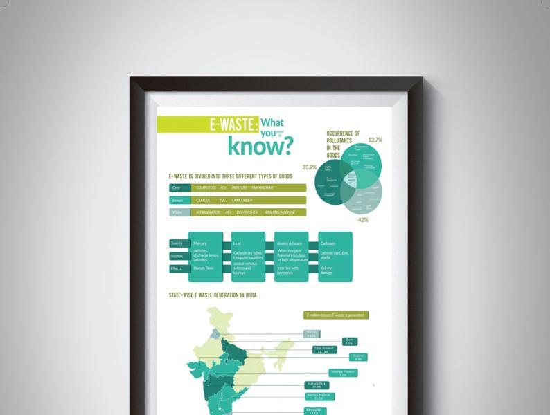 E- waste infographic inormation design graphic design e waste infographic adobe illustrator