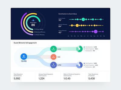 Data Visualization - Engagement reports infographics analytics data module event chart data viz insights engagement web app ux ui dashboard data visualization