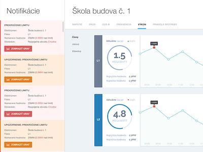 Visualisation and power management dashboard flat ui chart pie chart web stats