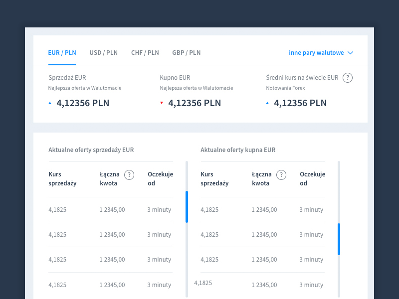 Walutomat - currency exchange website website ux usability ui design dashboard currency