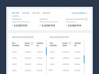 Walutomat - currency exchange website