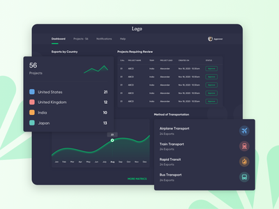 Project Management dashboard ui panel website typography user iconography ux design minimal ui