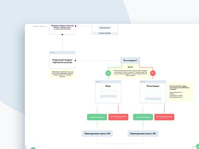 User Flow at Wildberries ui userflow ux