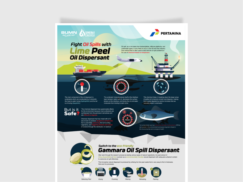 Pertamina Natural Oil Dispersant Infographic