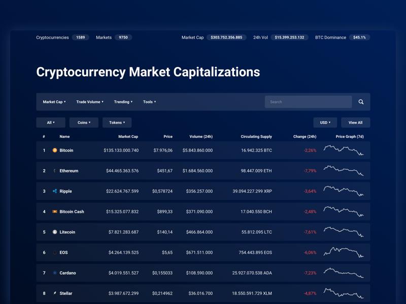 🌑 CoinMarketCap - Dark Interface ui ux bitcoin crypto dark interface sketch