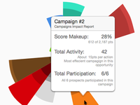 Influence & Impact campaign visualization