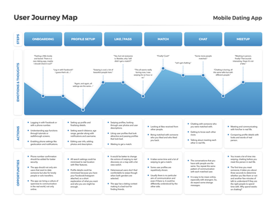 Hey! ・ User Journey Map