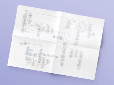 Dapp.com ・ Information Architecture