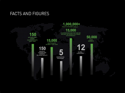 Facts & Figures Animation for Website dark theme dark simple gradient dotted map world greens green brand figures facts numbers chart animation webdesign web ui