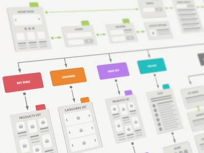 Groupmall User Flow Diagram user diagram flow flowcards shoping ux ui wechat mobile branding logo groupmall