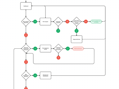 Facility Management App User Flows desktop app research interaction interaction design diagram user flows flow user flow app app design user experience ux