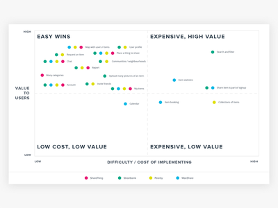 Competitors research product design product research feature matrix user experience ux