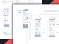 Website Wireflow