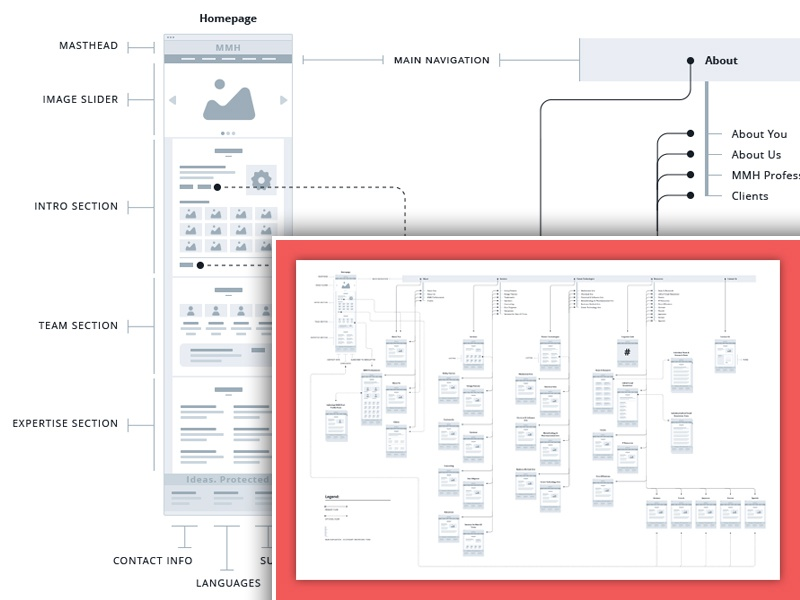 Website Wireflow wireframe wireflow website clean simple sketch process architecture information flow design chart