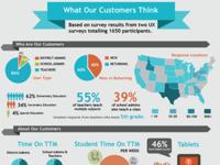 UX Customer Infographic