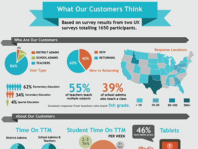 UX Customer Infographic infographic