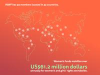 INWF Activities Infographic 2015