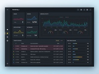 Tickets and Activity - Server monitoring dashboard