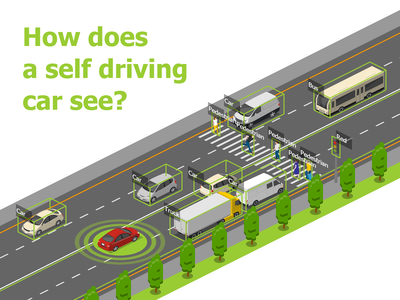 How Self Driving Car Sees transportation logistics icons free 2.5d template illustration isometric