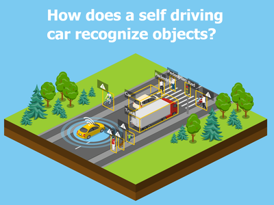 How Self Driving Car Recognize Objects autopilot self-driving transportation logistics 2.5d vector template illustration isometric